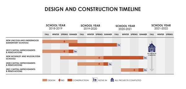 Design and Construction Timeline