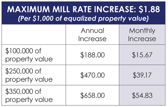 mill rate chart